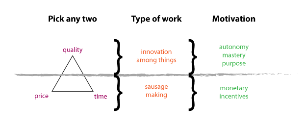 The relationship between trade-offs, work and motivation