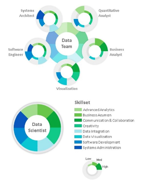Accenture - It Takes Teams to Solve the Data Scientist Shortage